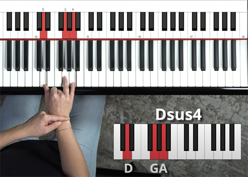 Graphic and bird's eye view of fingers playing Dsus4. Right hand plays D-G-A with fingers 1-4-5.