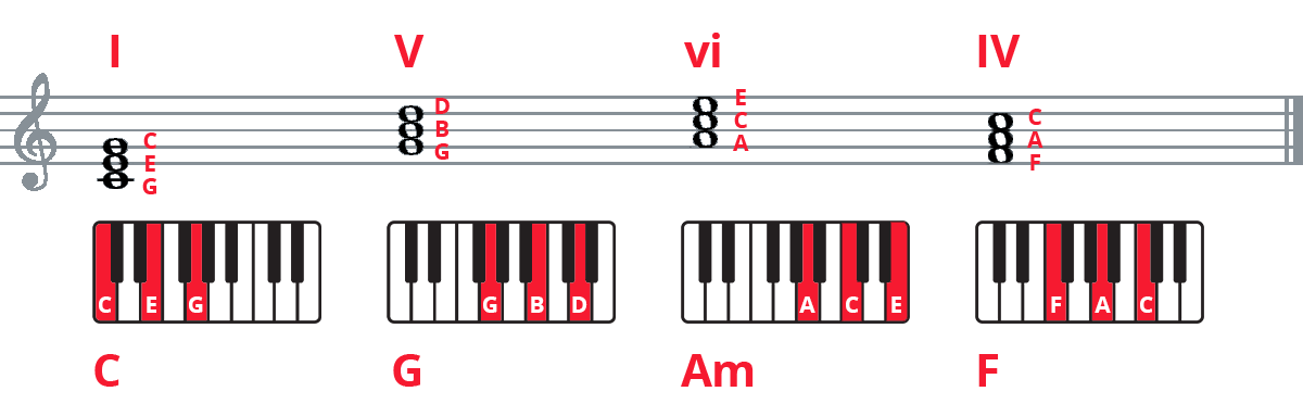 Piano chord progression C-G-Am-F on treble clef staff and keyboard diagrams with notes labelled.