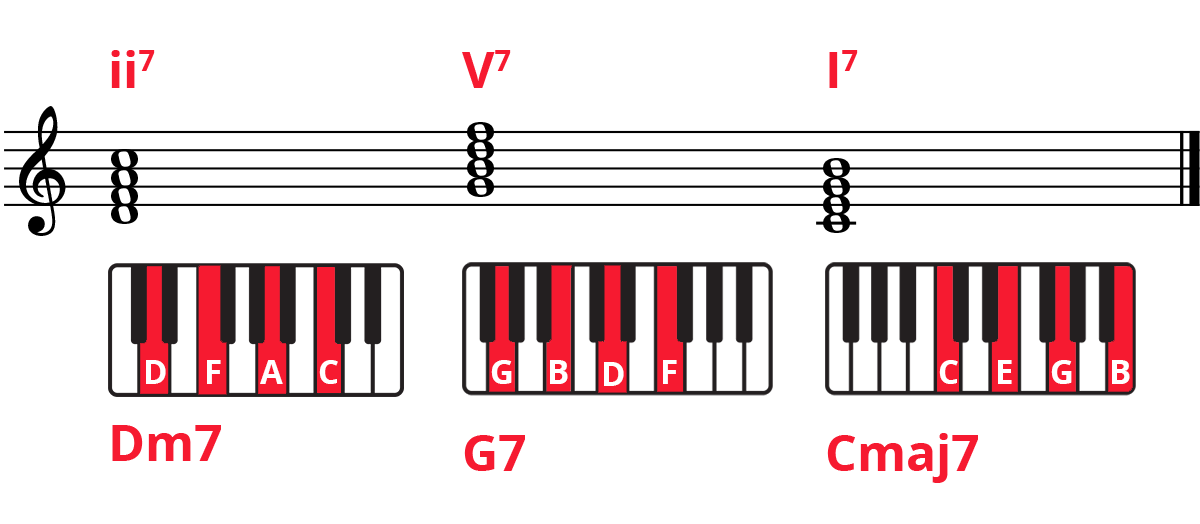 ii7-V7-I7 piano chord progression in C Major on treble staff and highlighted and labelled keyboard diagrams. Chords are Dm7-G7-Cmaj7.