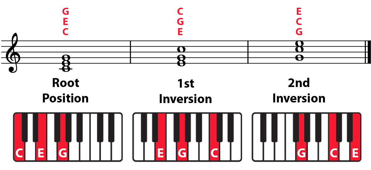 Labelled diagrams of C major triad in root, 1st inversion, and 2nd inversion triads on treble staff and keyboards highlighted in red.