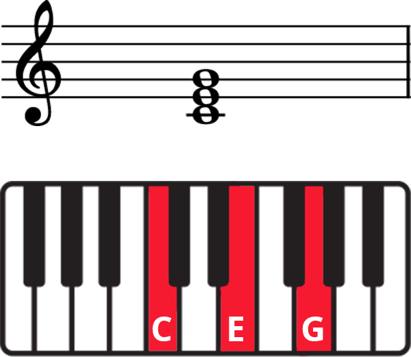 C Major triad (CEG) on staff and keyboard diagram with notes labelled and keys highlighted in red.