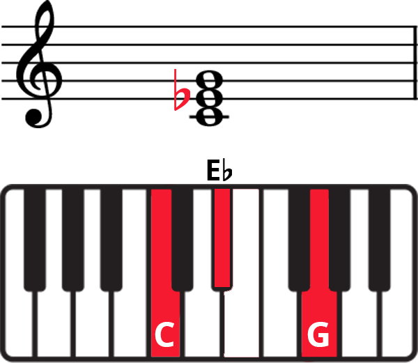 C Minor triad (CEbG) on staff and keyboard diagram with notes labelled and keys highlighted in red, flat on staff in red.