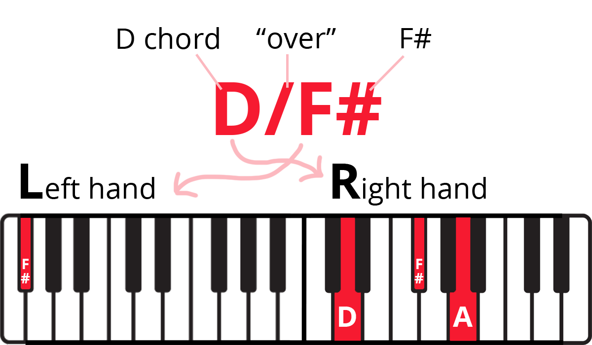 """Slash chord diagram with parts of chord symbol labelled. From left to right: G (right hand chord) """"over"""" (represented by slash) B (left hand note) with keyboard diagram with notes highlighted in red and labelled."""