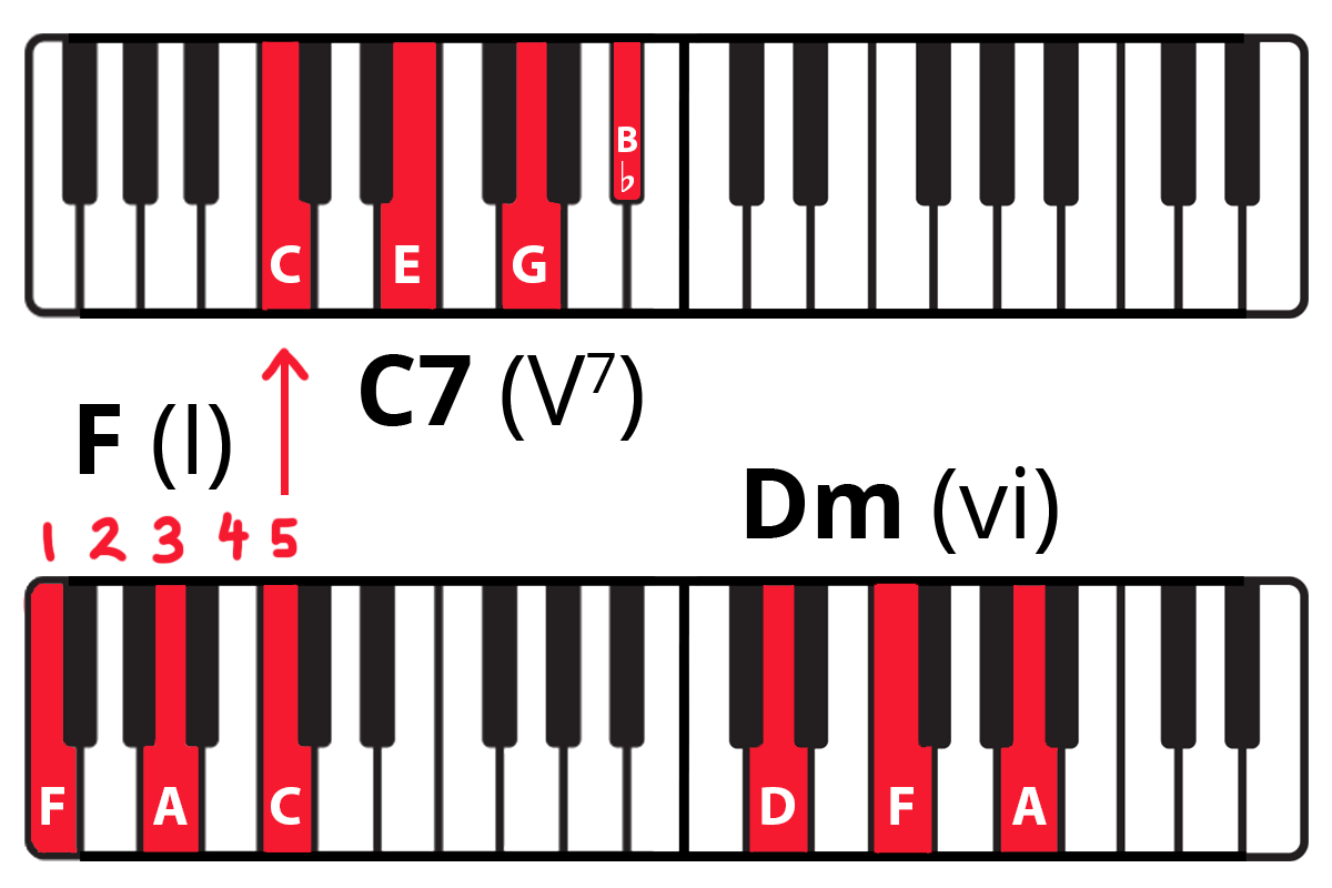 Keyboard diagram with keys highlighted in red and notes labelled showing F-A-C chord with C being the 5th note from F. Arrow from C to a C7 (C-E-G-Bb) chord. Then Dm chord (DFA).