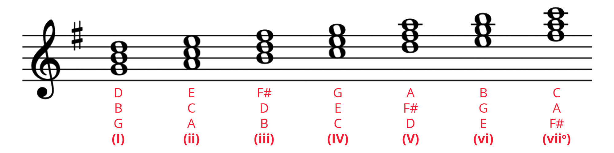 Diatonic chords of G major on the treble staff with note names and Roman numerals.