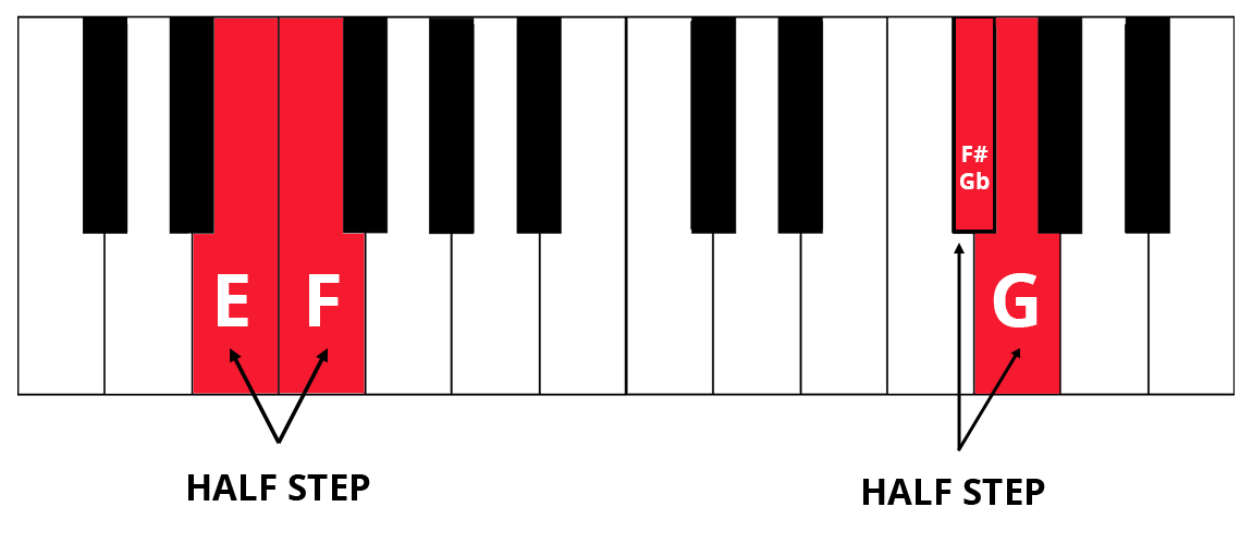 piano keyboard diagram with E and F, F# or Gb and G highlighted in red to show half-steps