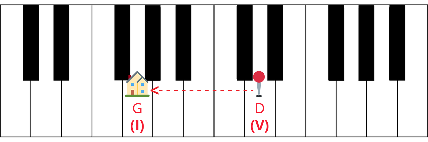Piano keyboard diagram with G (I) and D (V) labelled. G has a house icon and D has a location pin with a dashed arrow pointing from the pin to the house.