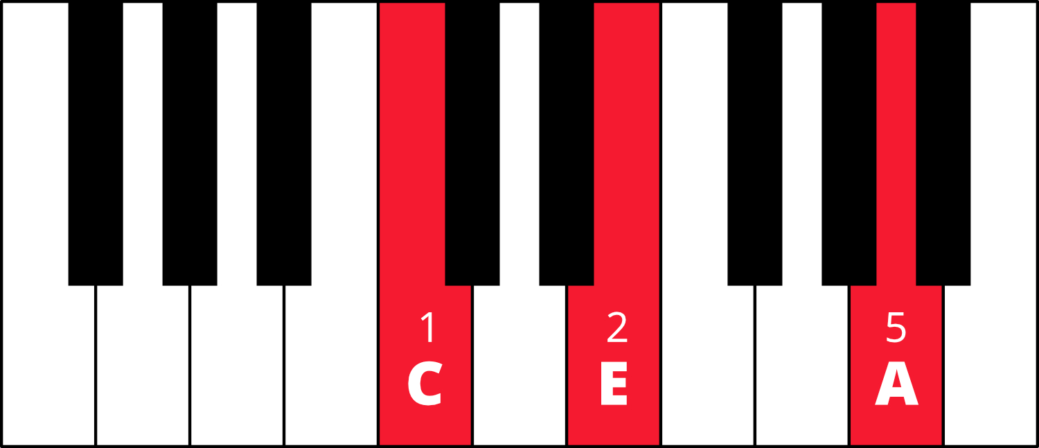 Graphic of piano keyboard with C-E-A colored in red with fingering 1-2-5.