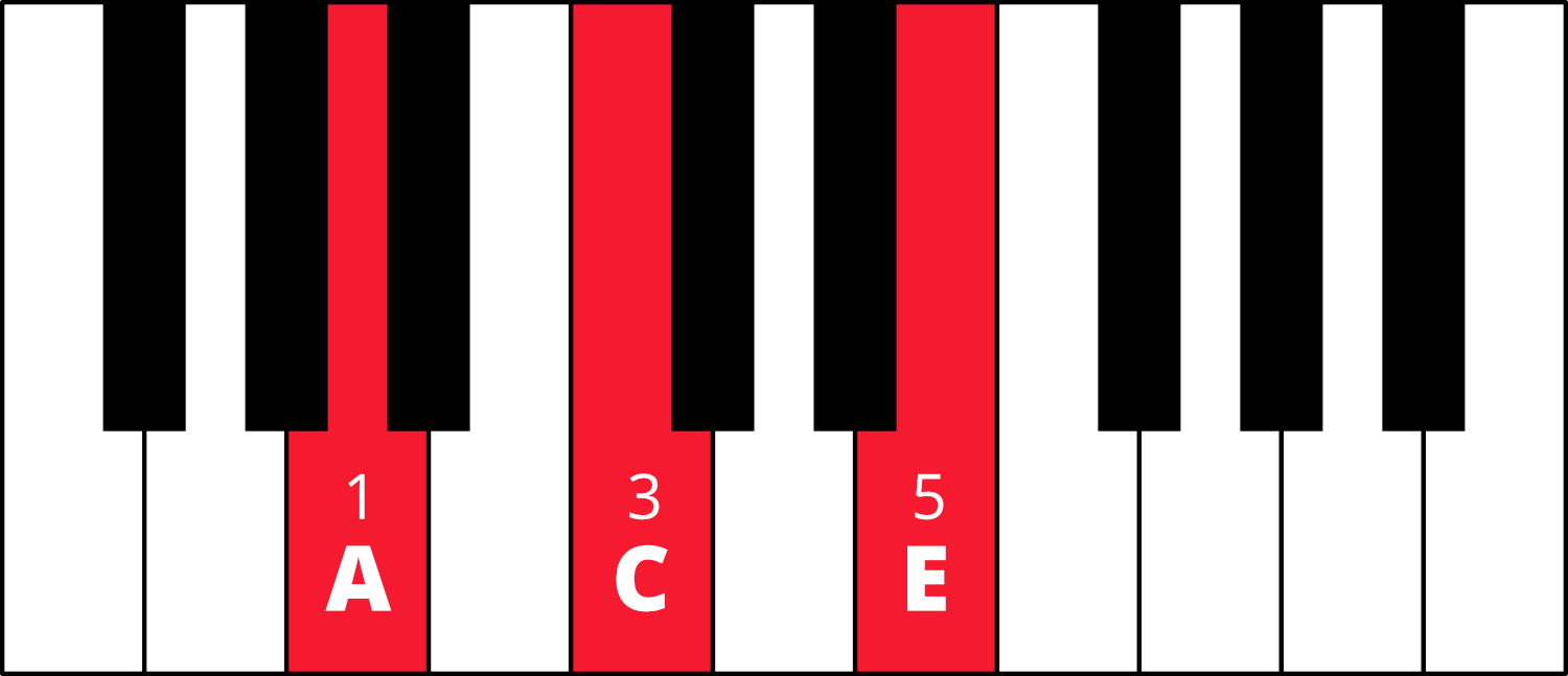 Graphic of piano keyboard with A-C-E colored in red with fingering 1-3-5