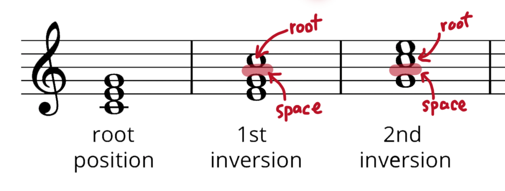 Grand staff of C major in root, 1st inversion, and 2nd inversion. Root note (C) is labelled as note with the most space beneath it.