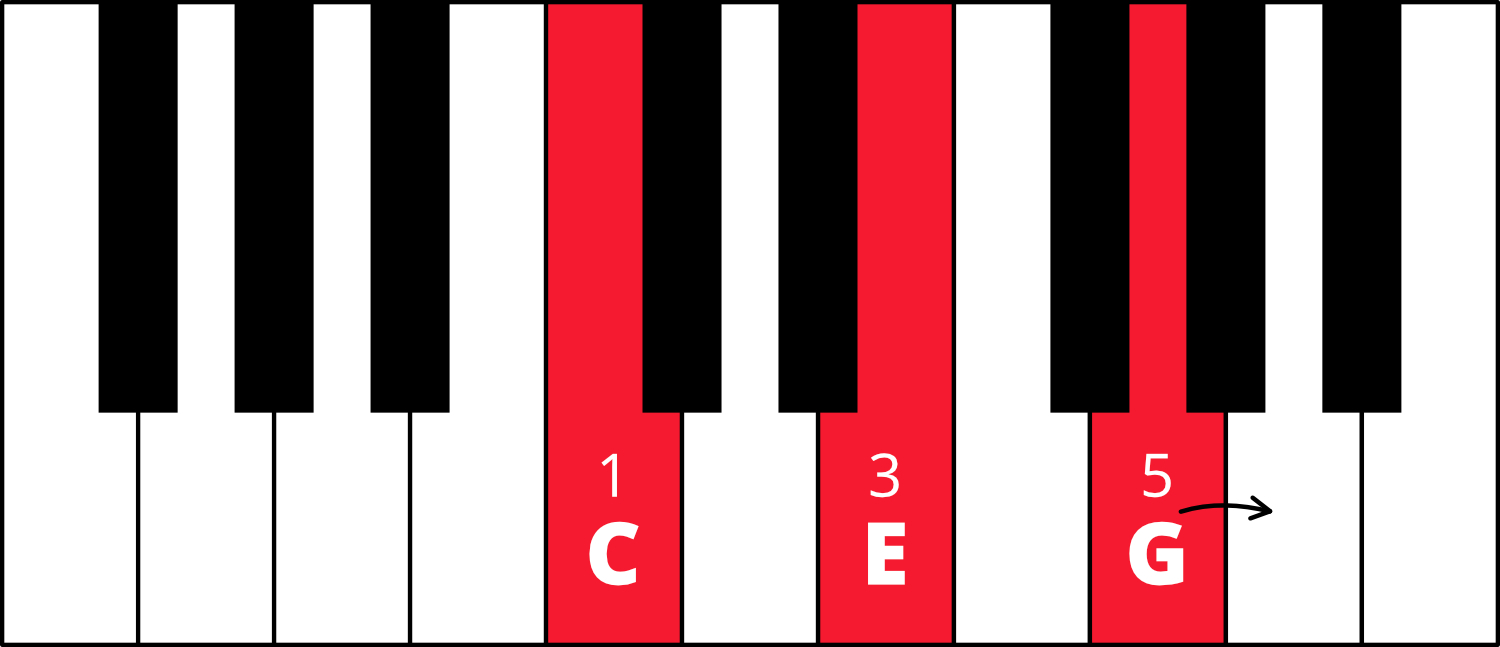 Graphic of piano keyboard with C-E-G colored in red with fingering 1-3-5. Arrow going from G key to A key.