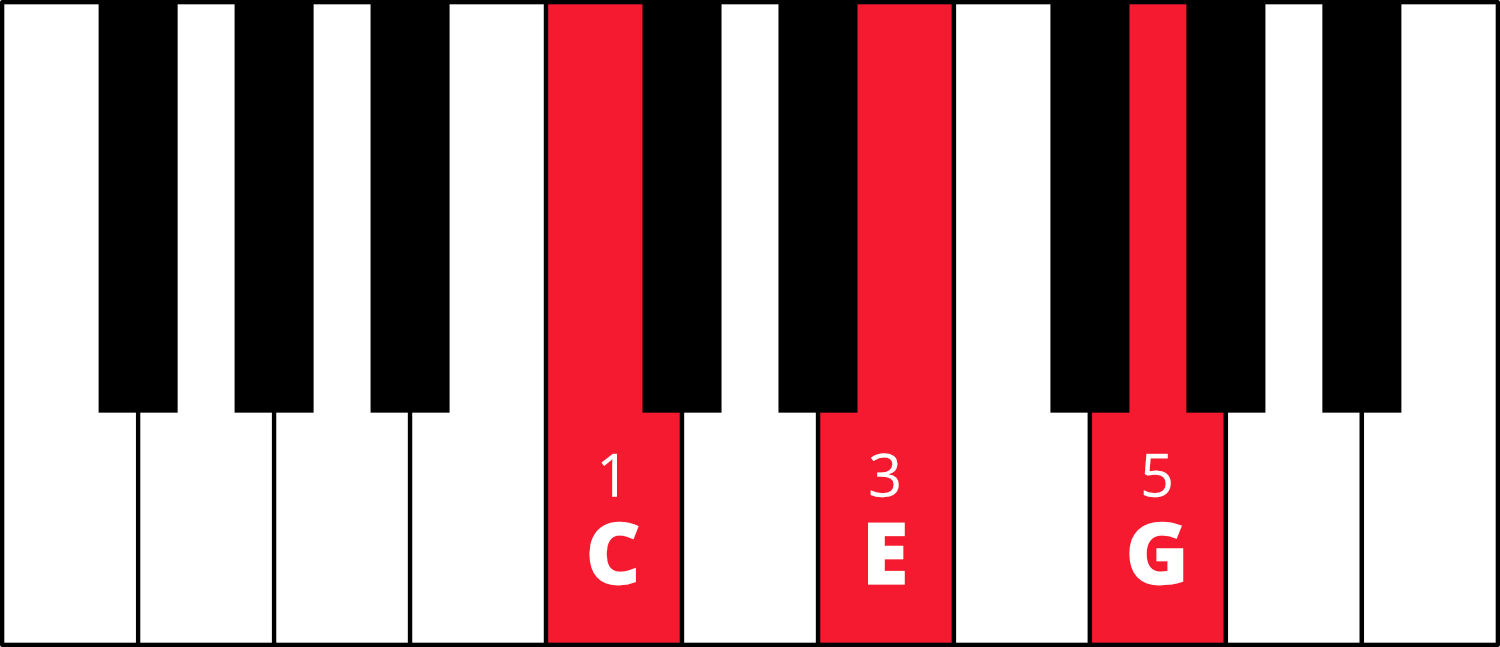 Graphic of piano keyboard with C-E-G colored in red with fingering 1-3-5.