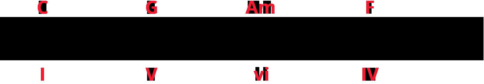 Labelled treble clef staff of triads C-G-Am-F or I-V-vi-IV.