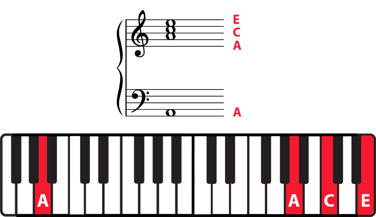 Am chord on grand staff and keyboard diagram with notes highlighted and labelled in red.
