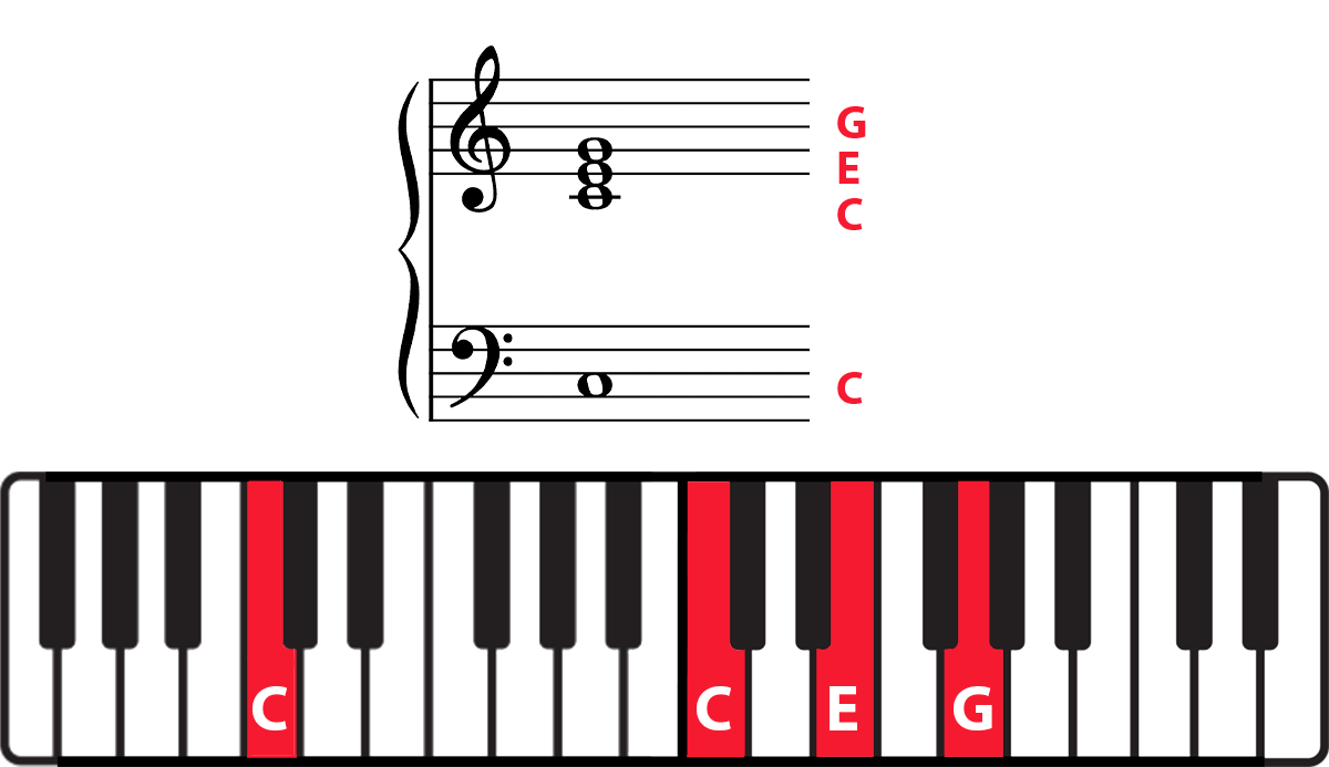 C chord on grand staff and keyboard diagram with notes highlighted and labelled in red.