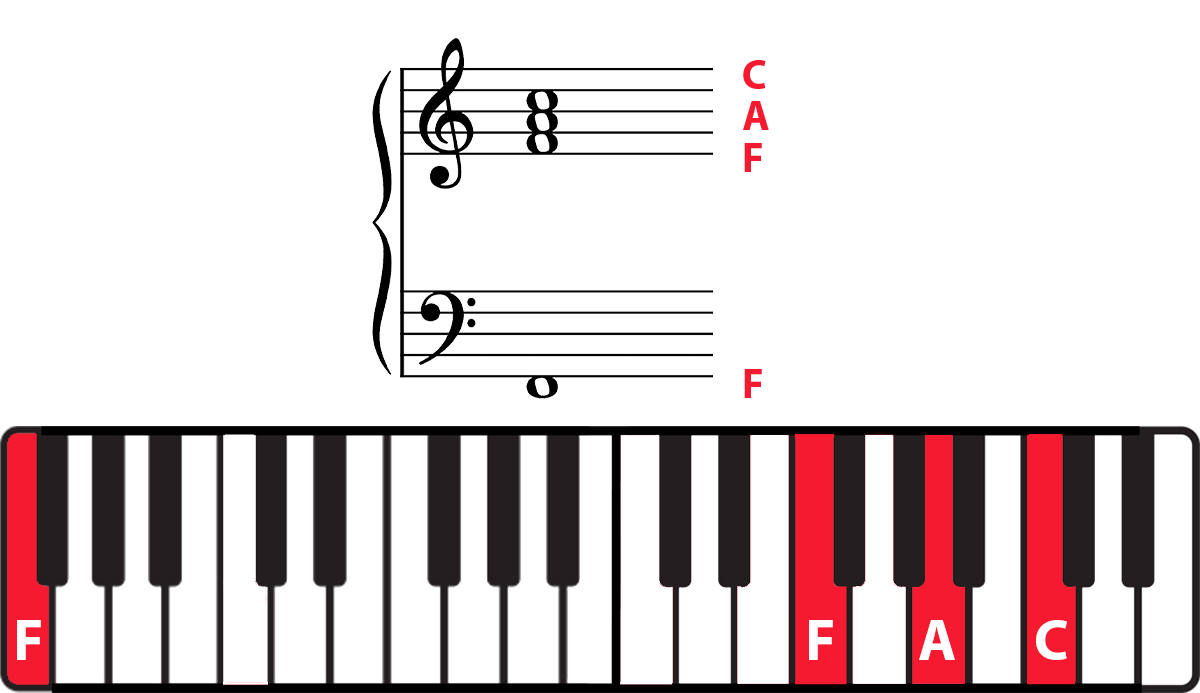 F chord on grand staff and keyboard diagram with notes highlighted and labelled in red.