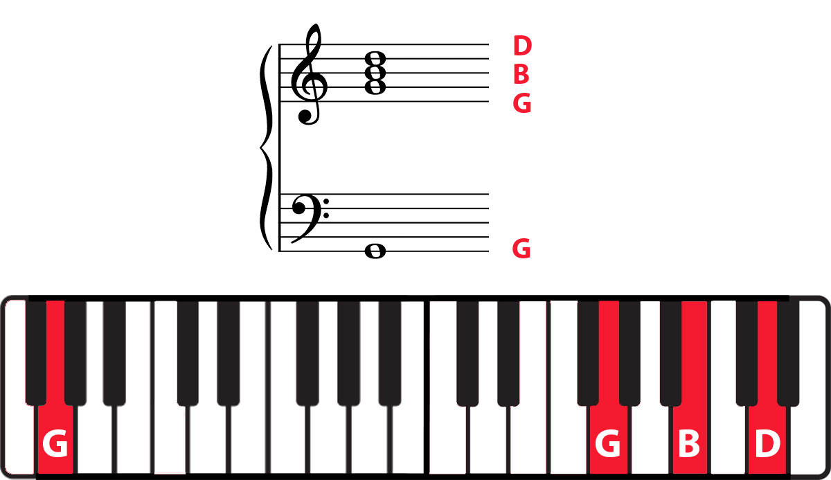 G chord on grand staff and keyboard diagram with notes highlighted and labelled in red.