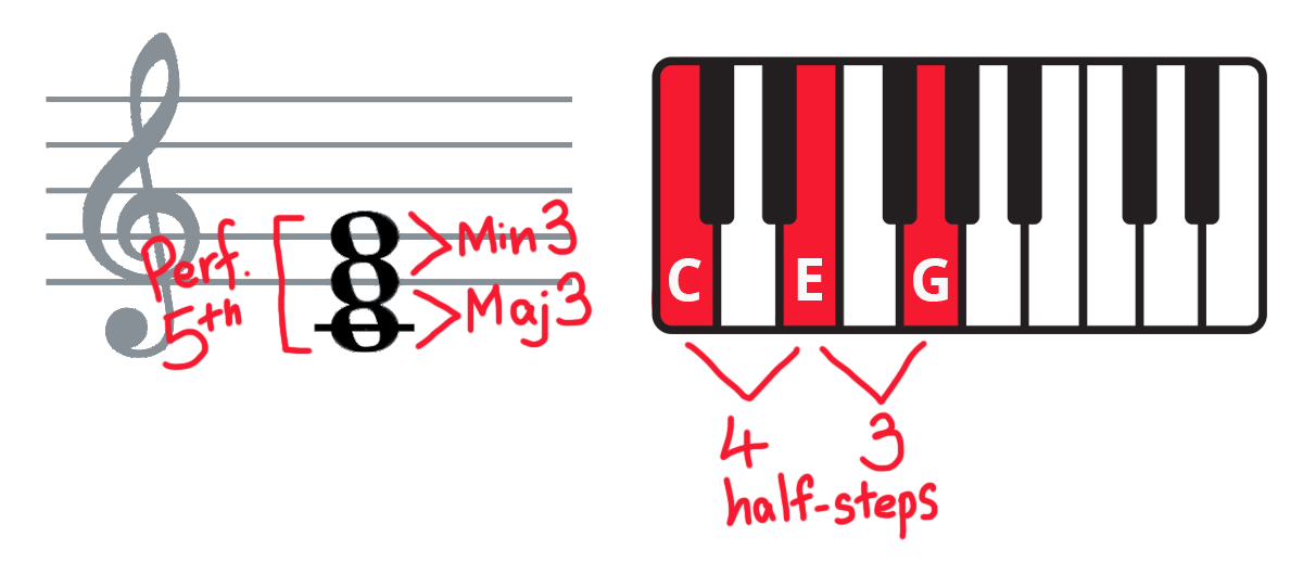 Keyboard diagram and C-E-G piano chord on treble clef with intervals and half-steps labelled.