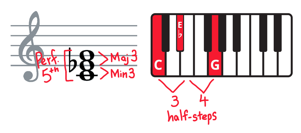 Keyboard diagram and C-Eb-G piano chord on treble clef with intervals and half-steps labelled.