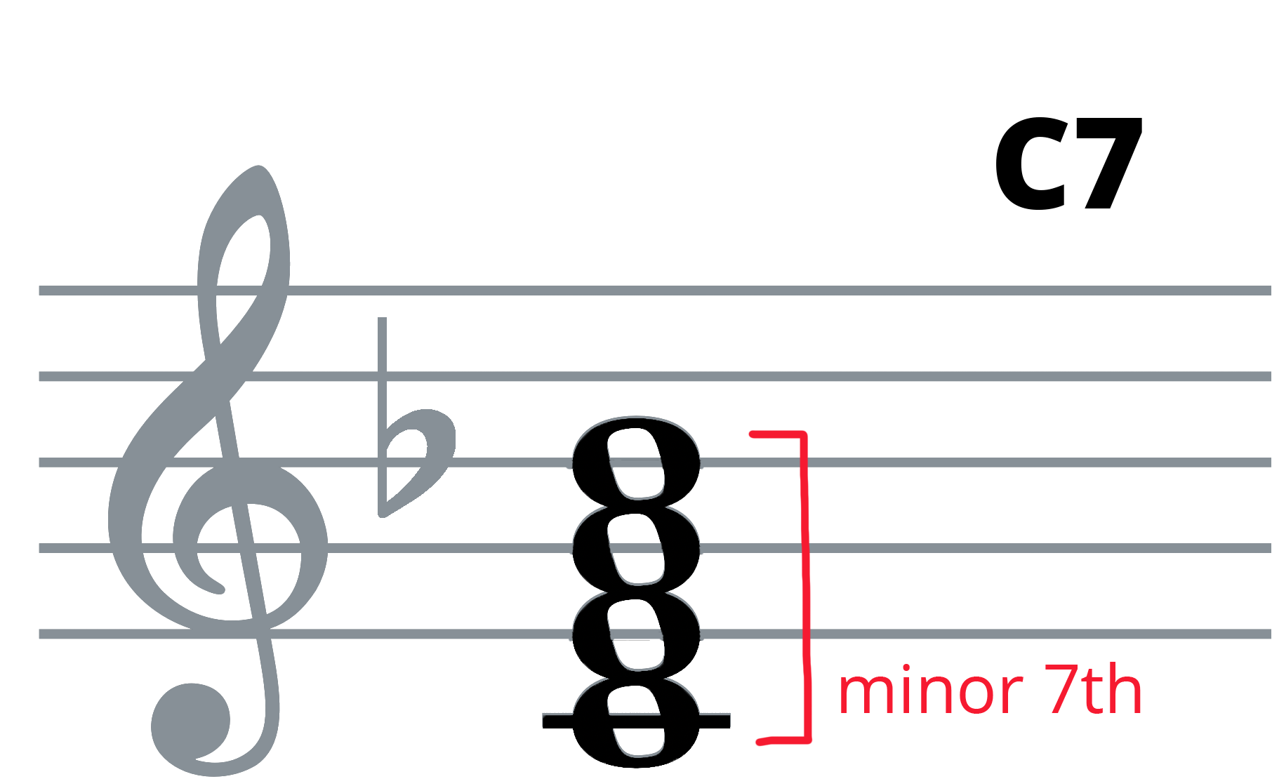 C7 piano chord on treble clef with minor 7th labelled between C and Bb.