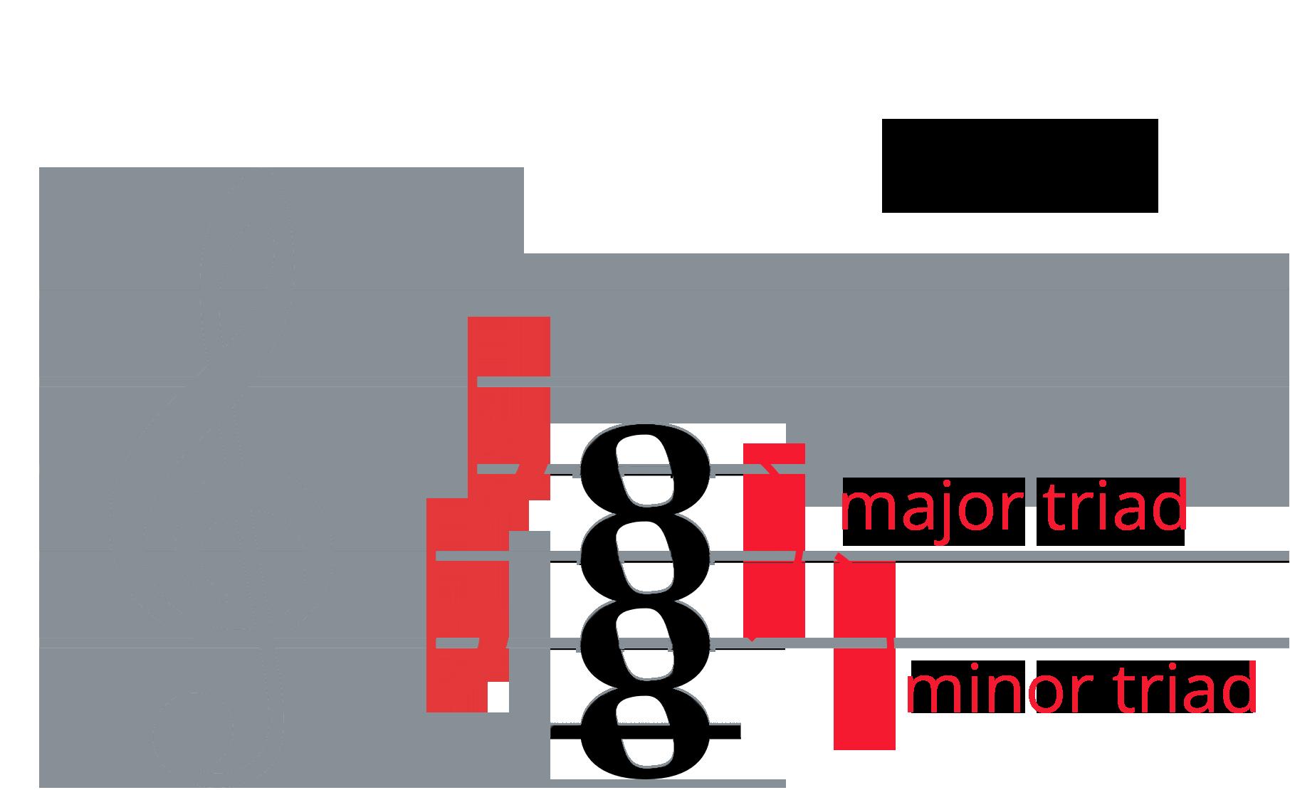 Cm7 piano chord on treble clef with major triad (Eb-G-Bb) and minor triad (C-Eb-G) labelled.