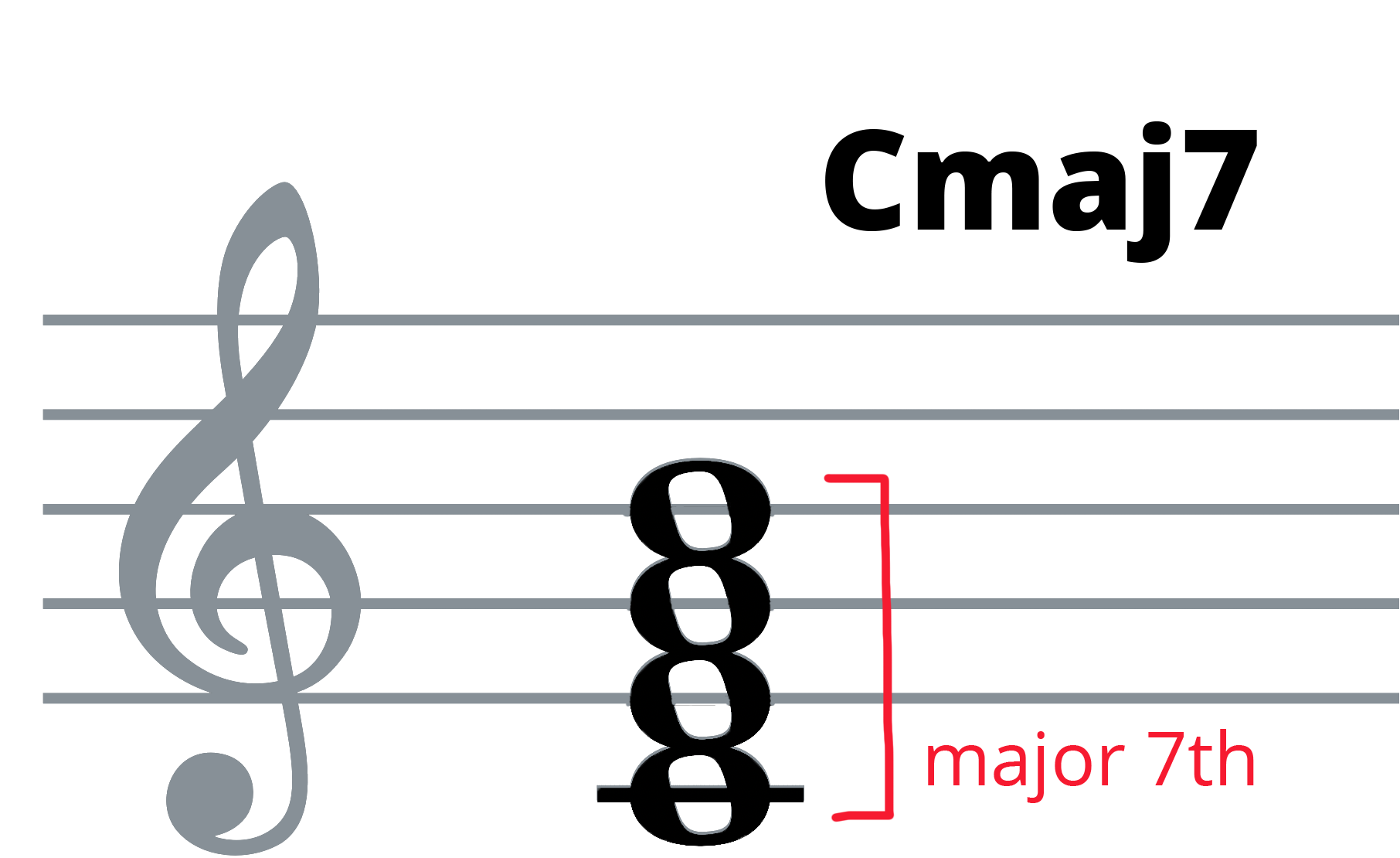 Cmaj7 piano chord on treble clef with major 7th interval between C and B.