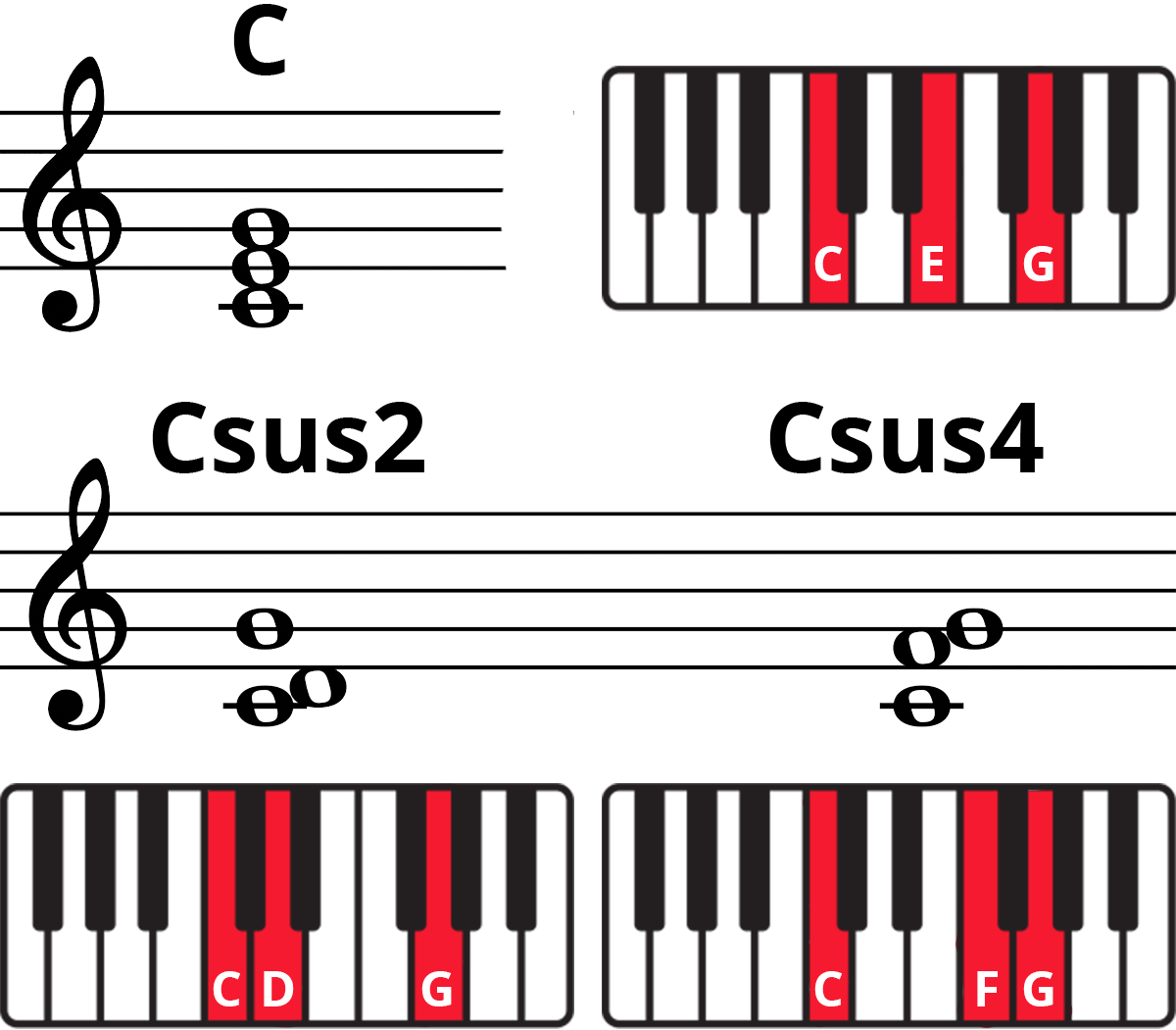 C chord, Csus2, and Csus4 on staff and labelled and highlighted keyboards in red.