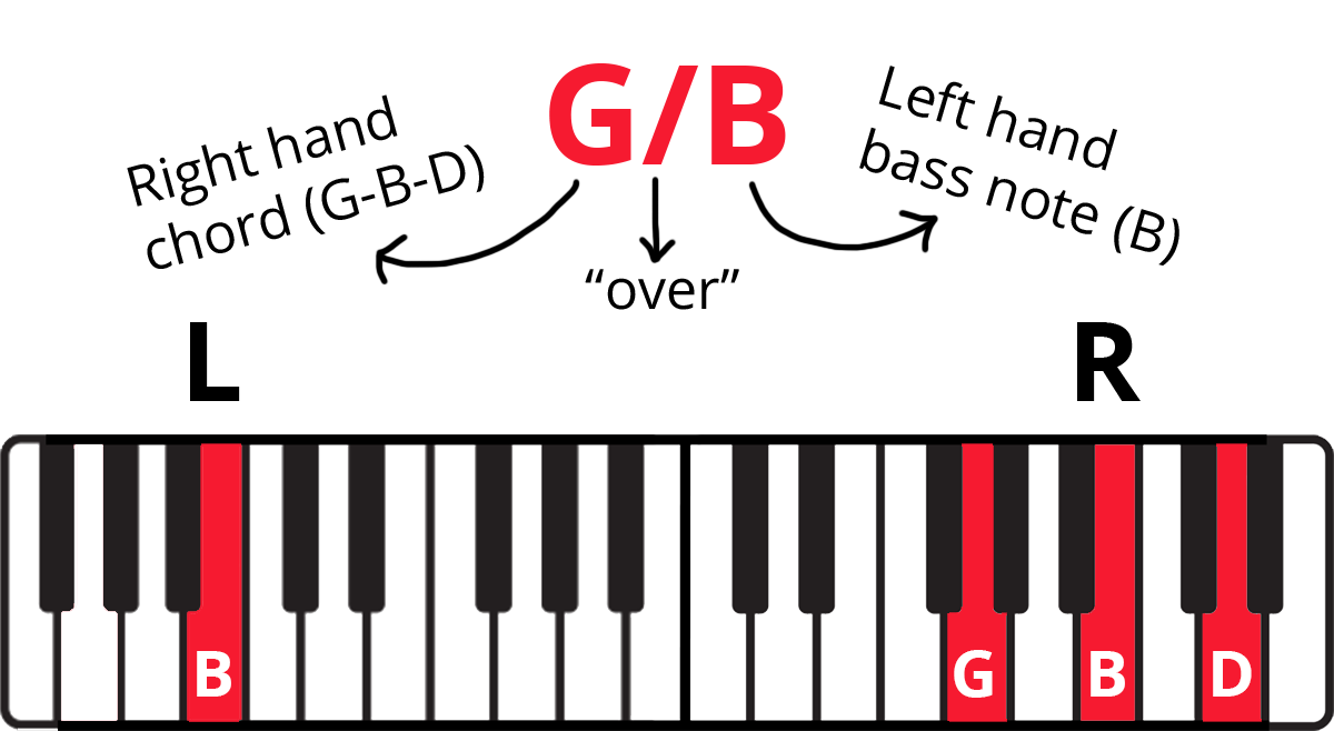 """Slash chord on keyboard diagram with notes highlighted in red and labelled. Other labels include left and right hand and slash meaning """"over."""""""