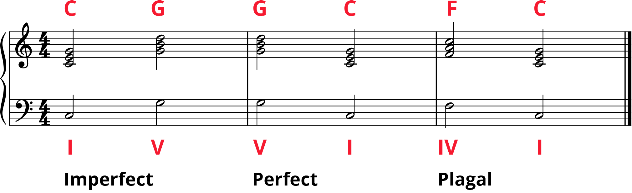 Imperfect, perfect, and plagal cadences on grand staff labelled I-V or C-G, V-I or G-C, and IV-I or F-C.