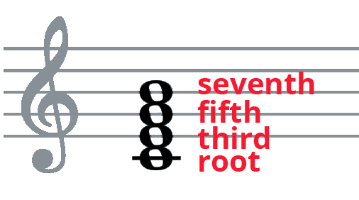 C-E-G piano chord on treble clef staff with root, third, and fifth labelled.
