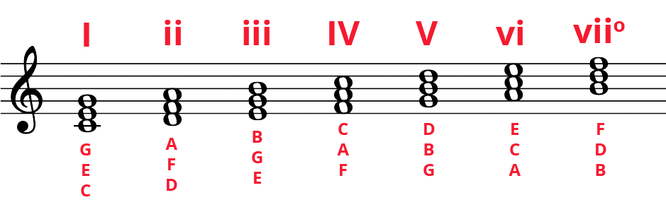 C Major diatonic chords on treble clef with Roman numerals on top and note names on the bottom.
