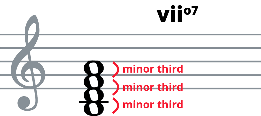 viio7 piano chord on treble clef with intervals labelled.