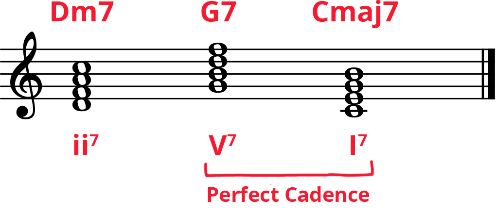 Labelled treble clef staff of chords Dm7-G7-C7 or ii7-V7-I7 and perfect cadence labelled.