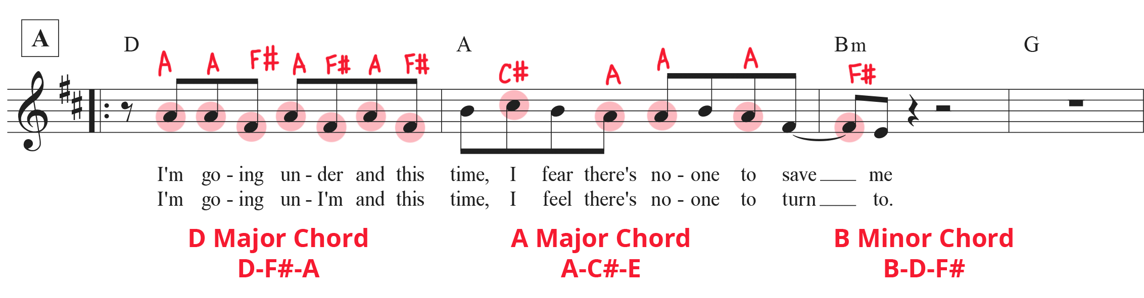 """Piano chord progression example: Mark-up of sheet music for """"Someone You Loved"""" showing chords in each measure and which notes from the melody belong to each chord."""