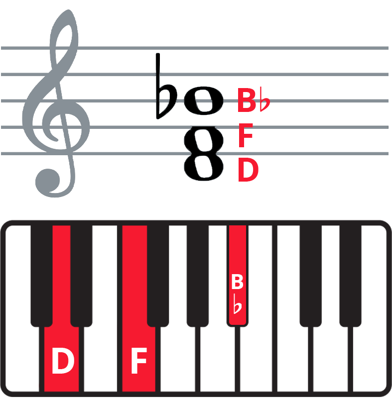 """Colplay """"The Scientist"""" piano chords - keyboard diagram and staff notation of Bb in 1st inversion."""
