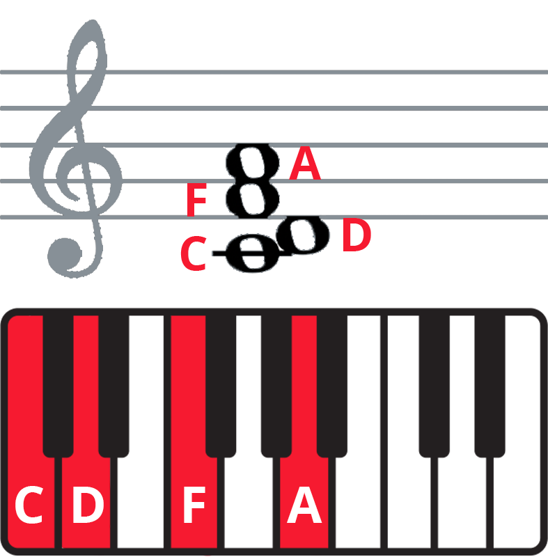 """Colplay """"The Scientist"""" piano chords - keyboard diagram and staff notation of Dm7 in 3rd inversion"""