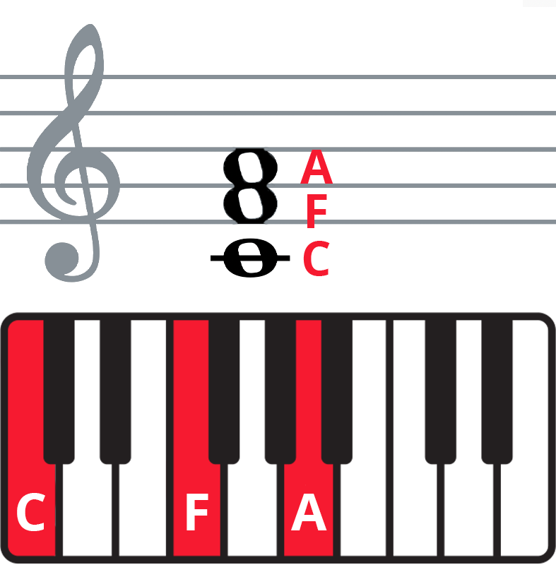 """Colplay """"The Scientist"""" piano chords - keyboard diagram and staff notation of F chord in 2nd inversion."""