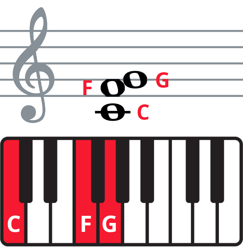 """Colplay """"The Scientist"""" piano chords - keyboard diagram and staff notation of Fsus2 in 2nd inversion."""