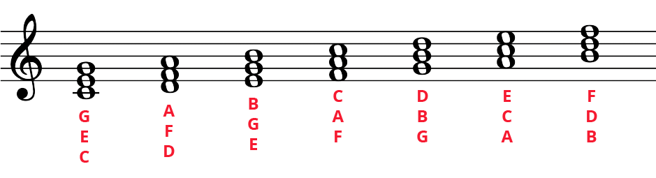 C major diatonic triads in the treble clef on the musical staff.