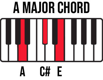 Keyboard diagram for A Major chord with A-C#-E keys highlighted and labelled.