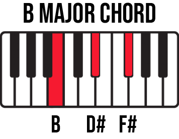 Keyboard diagram for B Major chord with B-D#-F# keys highlighted and labelled.