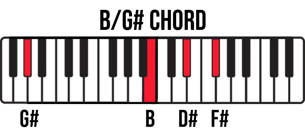 Keyboard diagram for B/G# Major chord with G# and B-D#-F# keys highlighted and labelled.
