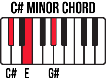 Keyboard diagram for C# Minor chord with C#-E-G keys highlighted and labelled.