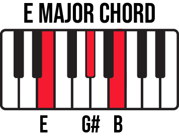 Keyboard diagram for E Major chord with E-G#-B keys highlighted and labelled.