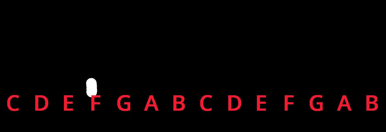 Keyboard diagram with white keys labelled in red: CDEFGABCDEFGAB