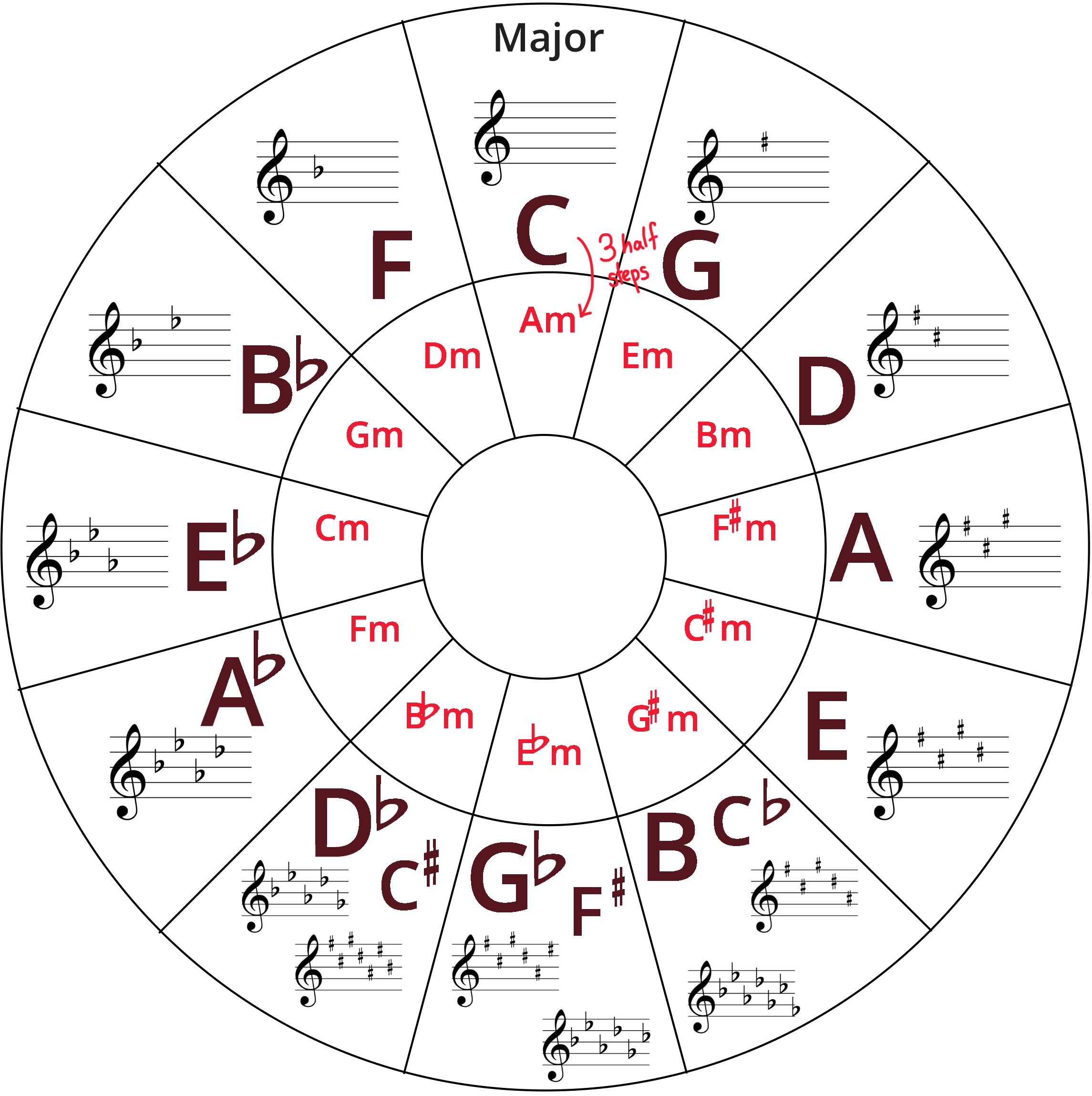 Circle of Fifths diagram with inner keys (minor) colored in red and outer keys (major) colored in burgundy.