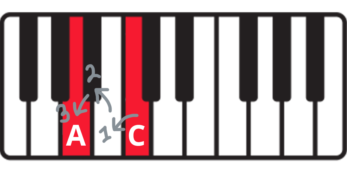 Keyboard diagram showing three half-steps down from C to A with arrows.