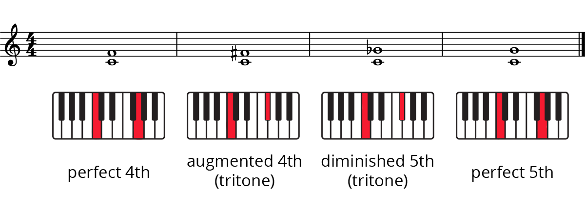Intervals on staff and highlighted keys on keyboard diagrams: perfect 4th, augmented 4th, diminished 5th, perfect 5th.
