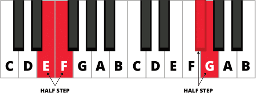Diagram of piano keyboard with half step between E and F and half-step between F# and G highlighted in red.