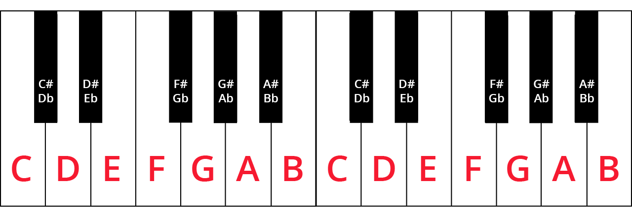 Diagram of two-octave keyboard labelled with note names.